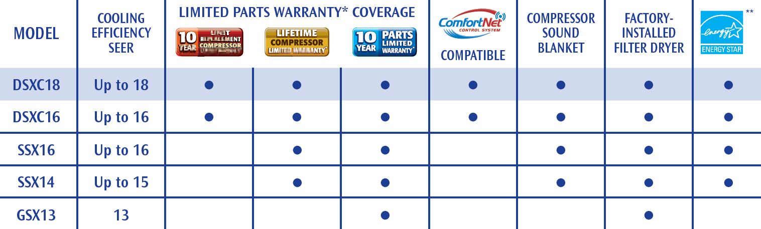 Goodman HVAC Comparison Chart1 goodman high efficiency air conditioners  at bayanpartner.co