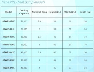 Trane XR15 heat pump specs