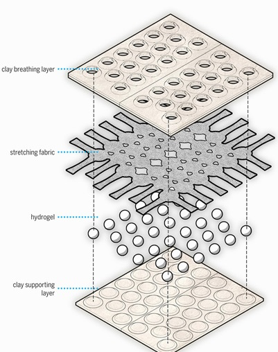 Air Conditioning Technology - Cooling Moments in Hydroceramic Passive Cooling